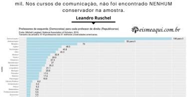 Se nos EUA está assim, imagina no Brasil