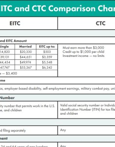 Eitc and ctc eligibility comparison chart by also  get it back tax rh eitcoutreach