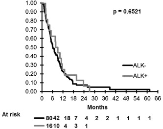 Prospective screening for ALK: Clinical features and