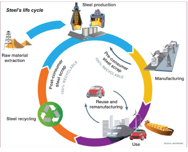 steel life cycle