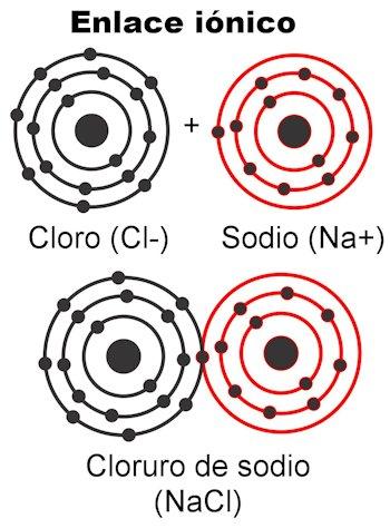 Tipos de enlaces qumicos