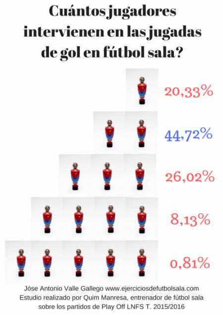 Análisis de fútbol sala: Cuántos jugadores participan en un gol