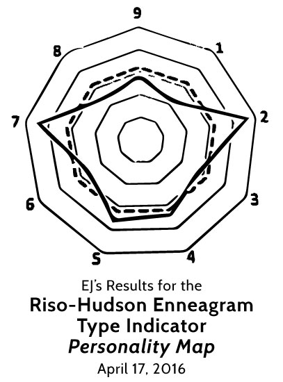 "Enneagram and Me: Looking at the Enneagram and ""What Type"