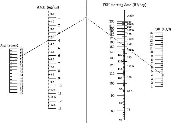 Clinical application of a nomogram based on age, serum FSH