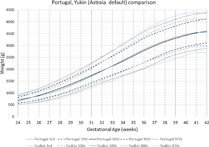 Development of a birthweight standard and comparison with