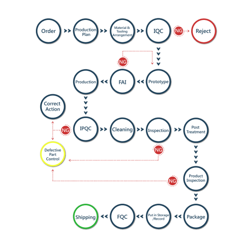 small resolution of process flow chart