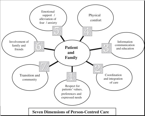 Person centred nursing care in radiation oncology: A case