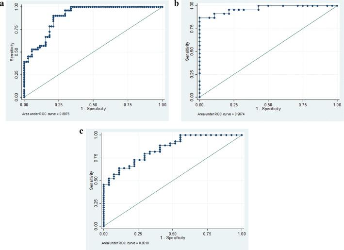 Quantitative analysis of the dual-energy CT virtual