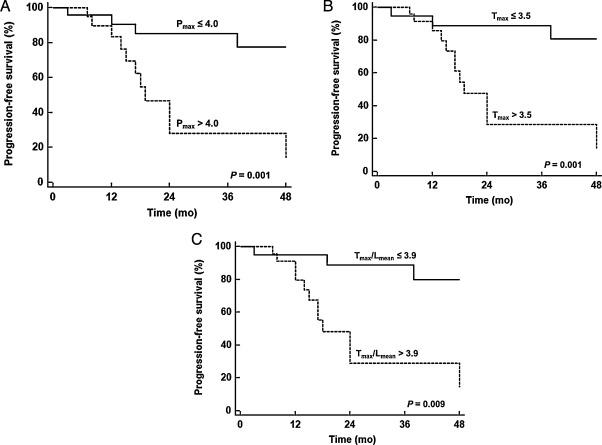 Prognostic value of pretreatment FDG PET in pediatric
