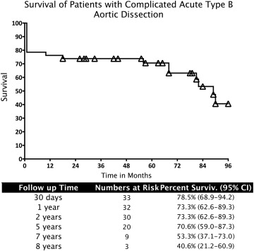 Early and Long-term Outcome after Open Surgical Suprarenal