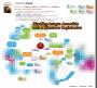 Mindmap proceso Integro de Visibilidad Online by e-Kikus.com