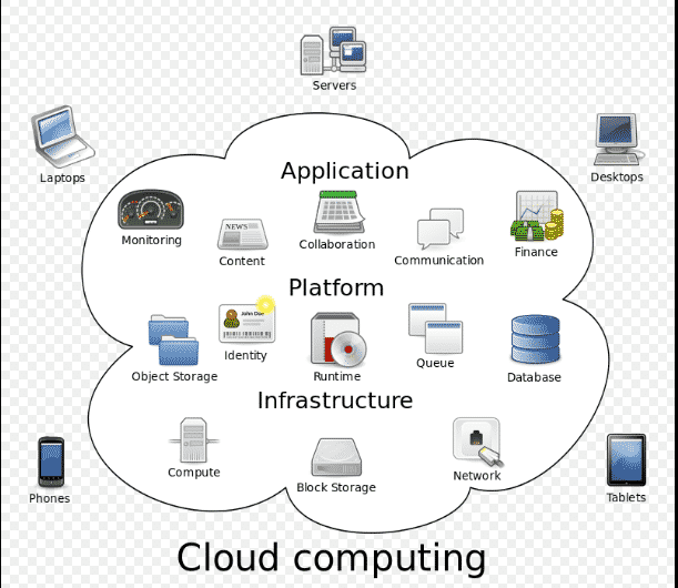 A brief Introduction to cloud computing architecture