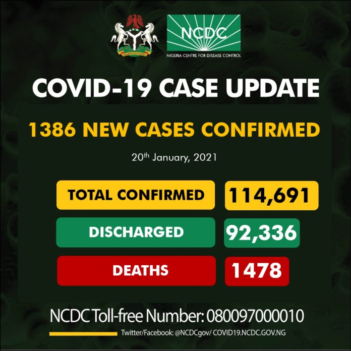 COVID-19: NCDC Confirms 18 Fatalities, 1,386 New Cases