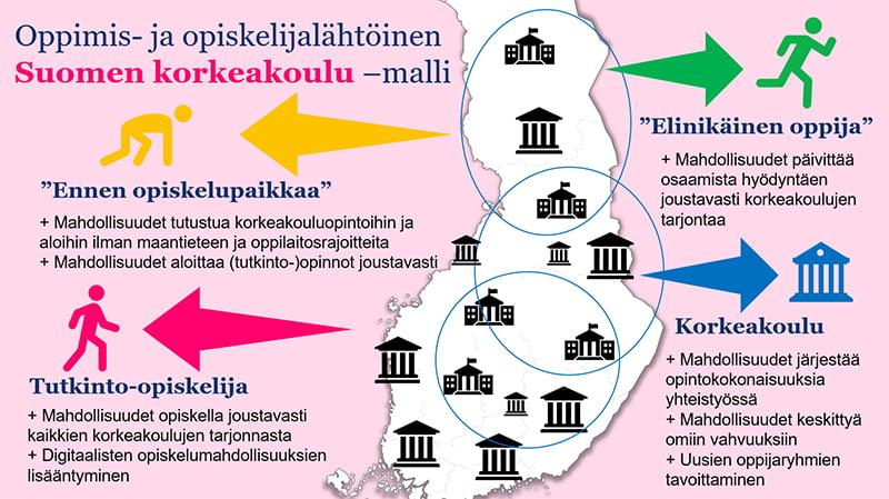 Suomen korkeakoulu -alustamaisen mallin etuja eri tilanteissa olevien oppijoiden ja korkeakoulujen näkökulmasta