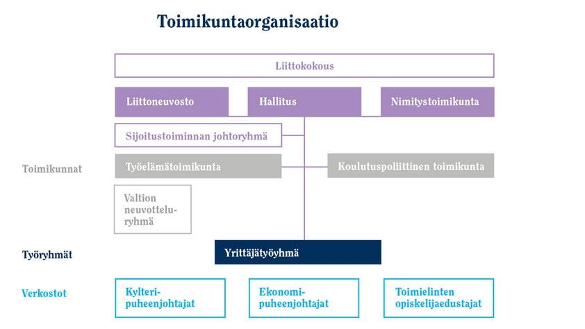 Suomen Ekonomien toimikuntaorganisaaatio