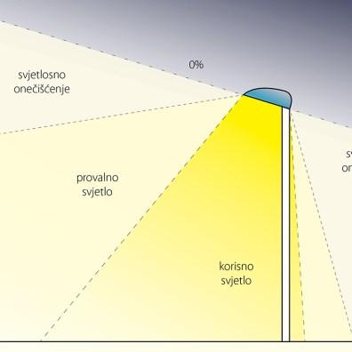 Loše postavljena zasjenjena svjetiljka uzrokuje svjetlosno onečišćenje.
