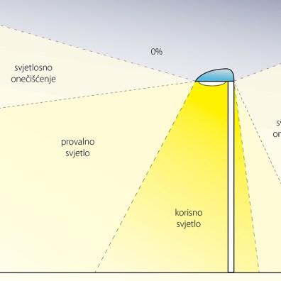 Neekološka rasvjeta većinu svjetlosti rasipa iznad horizonta.