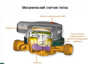 механический счетчик тепла