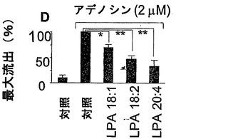 CFTRのLPA2受容体アゴニスト阻害因子