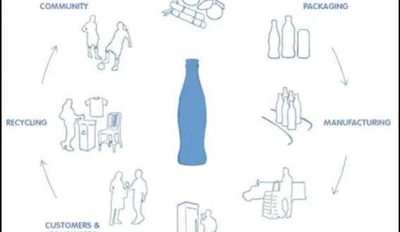 The Coca-Cola System