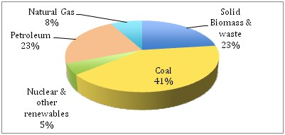 International Energy Statistics