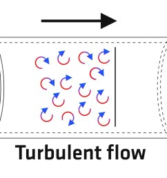 there are two ways to increase turbulence one is to increase the flow rate and the other is to use jet plates in the water block or other forms of  [ 1324 x 883 Pixel ]