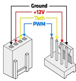 therefore we will explain what pwm actually is how it controls the speed of fans and pumps and we will also show you an example of a pwm profile in one  [ 1913 x 1470 Pixel ]