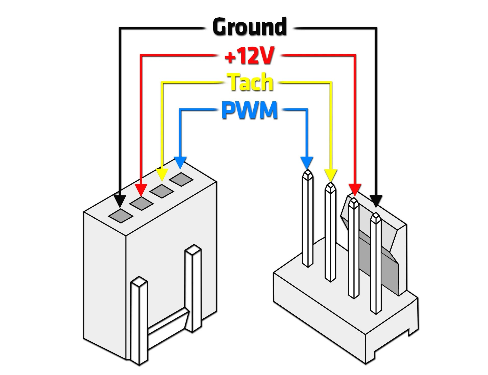 hight resolution of therefore we will explain what pwm actually is how it controls the speed of fans and pumps and we will also show you an example of a pwm profile in one