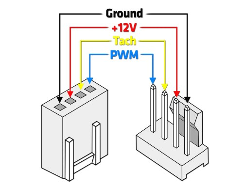 small resolution of therefore we will explain what pwm actually is how it controls the speed of fans and pumps and we will also show you an example of a pwm profile in one