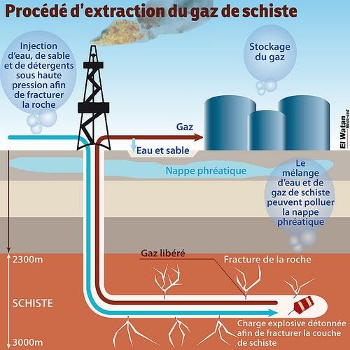 gaz de schiste procédé
