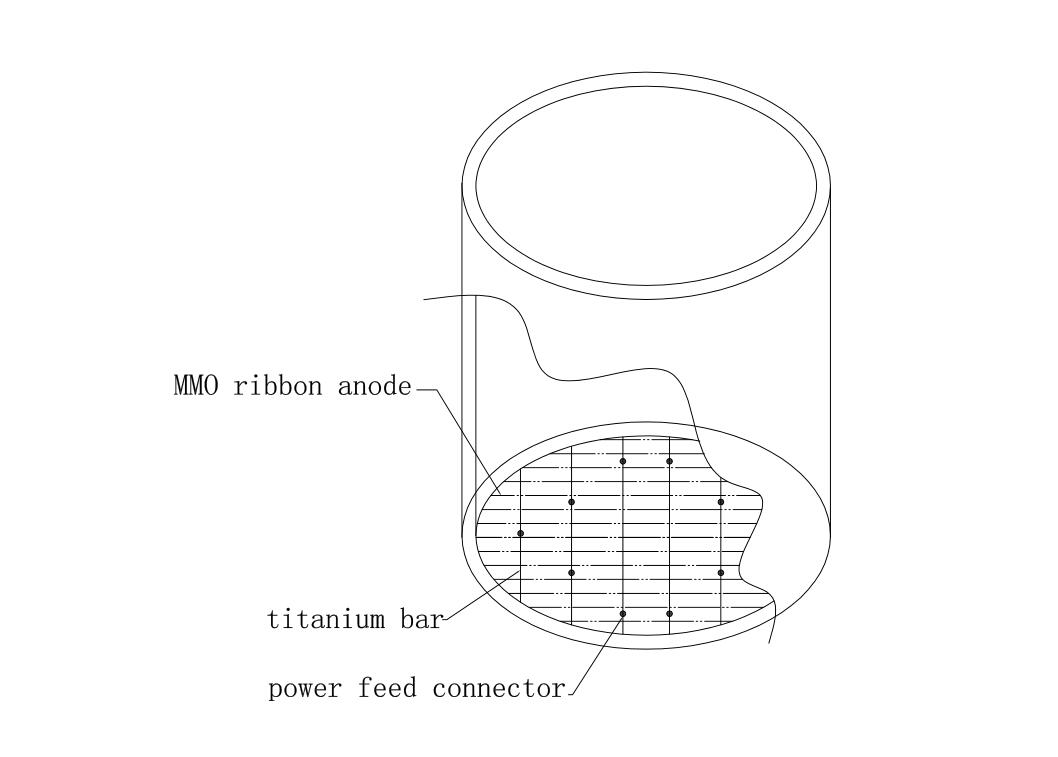 China MMO Ribbon Anode Manufacturers and Factory