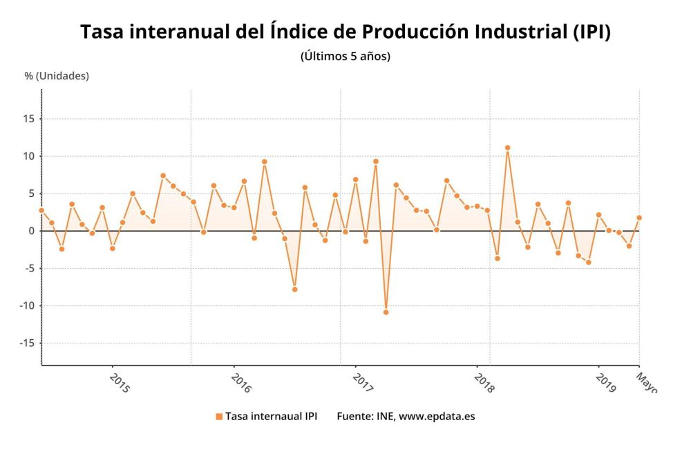 medium resolution of la producci n industrial sube un 1 8 tras dos meses de retrocesos el adelantado de segovia