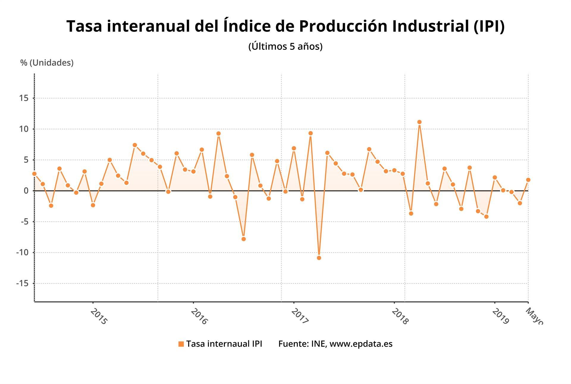 hight resolution of la producci n industrial sube un 1 8 tras dos meses de retrocesos el adelantado de segovia