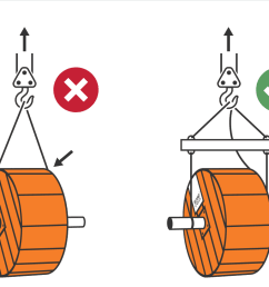 when lifting with a crane it is important to make sure the drums are properly supported with a through shaft and spreader bar to prevent damage to the drum  [ 1102 x 822 Pixel ]