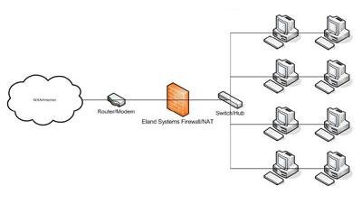 Eland Systems Firewall