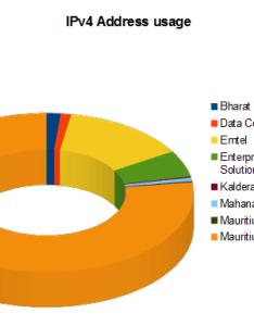Ipv address usage by service provider also in mauritius rh elandsys