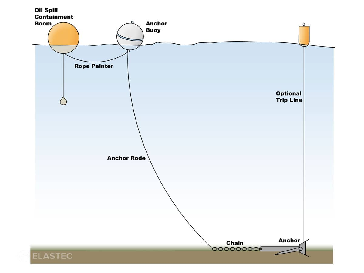 hight resolution of how a containment boom anchor system works
