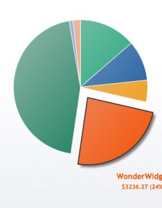 The end result also  snazzy animated pie chart with html and jquery rh elated