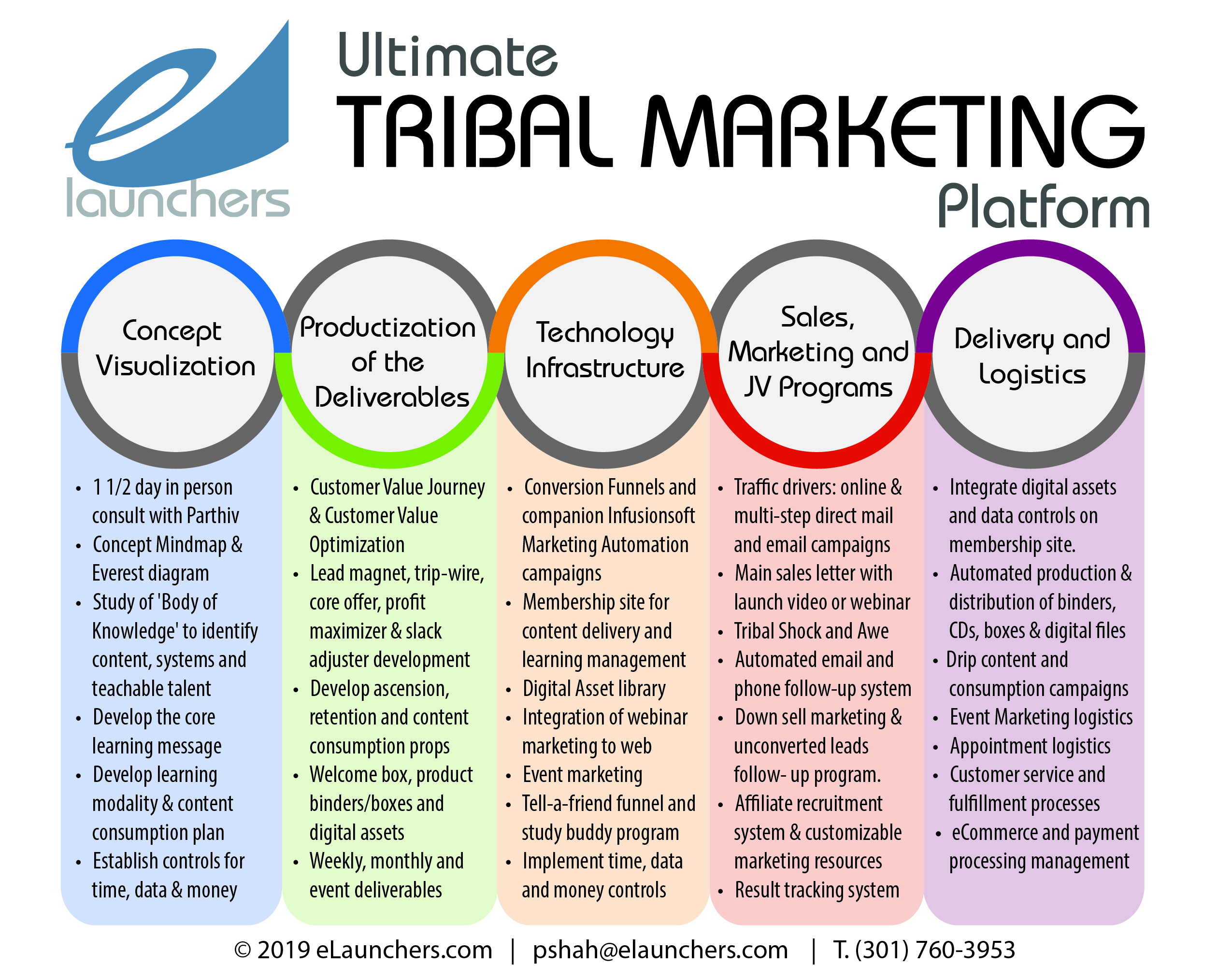 Tribal Marketing Blueprint For Info Marketers