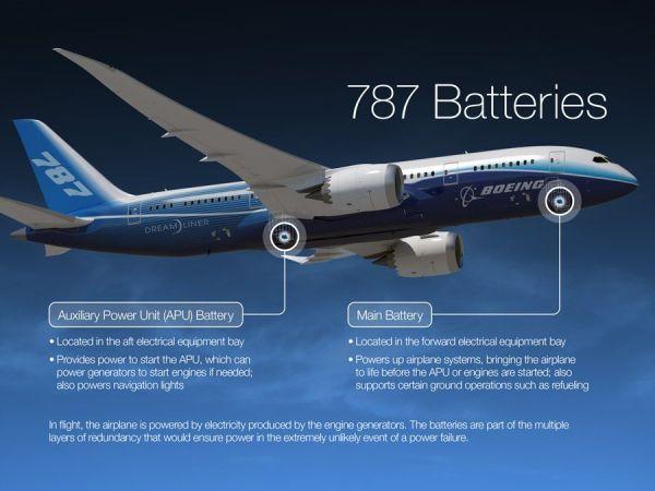 Fuente: Boeing
