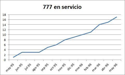 777 en servicio los 12 el primer año. Elaboración propia