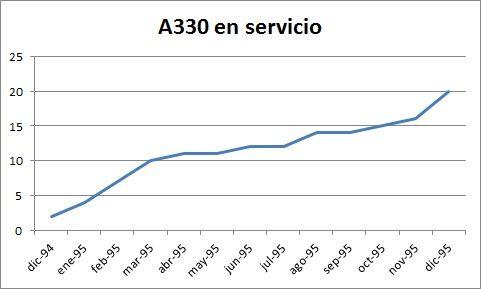 Entregas de A330 durante el primer año. Elaboración propia.
