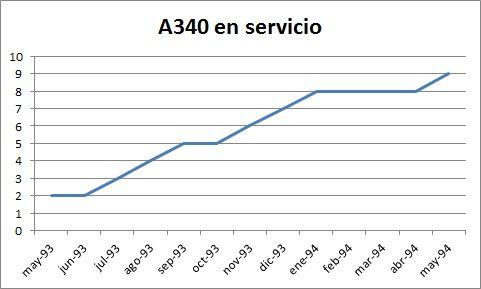 A340 en servicio el primer año. Elaboración propia