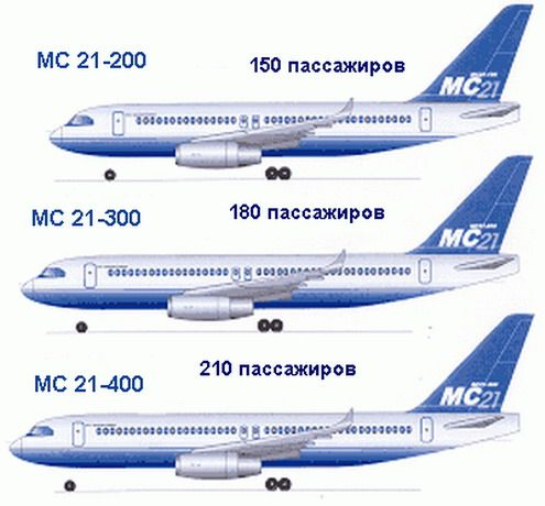 Diferentes versiones del MC-21