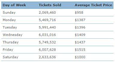 Número y precio medio del billete internacional en EEUU