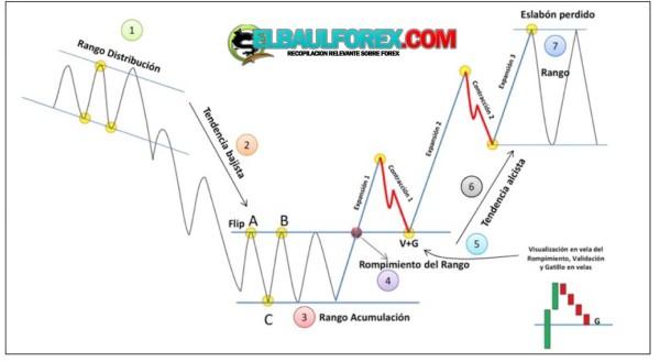 Soportes y resistencias forex pdf