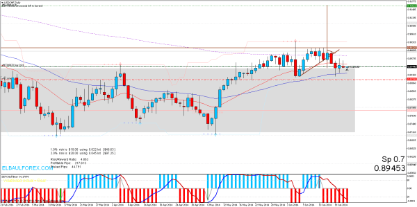 price action usdchfdaily