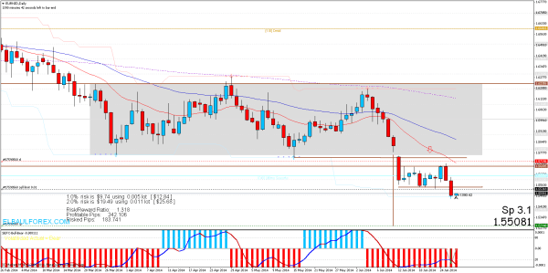 sell limit eurnzddaily