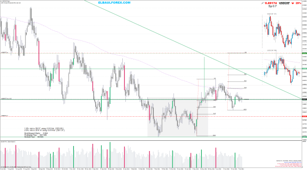 Buy USDCHFDaily Price Action