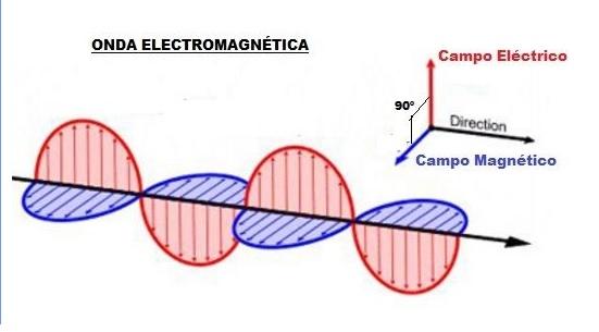 """Hágase la luz"""" y se hizo... una onda electromagnética - El Bierzo ..."""